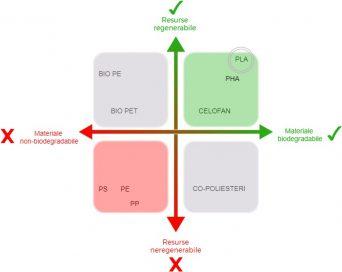diagrama biodegradabilitate